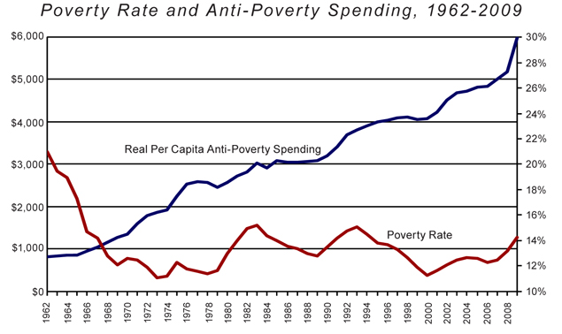 Miron - Poverty Rate/Spending (small)