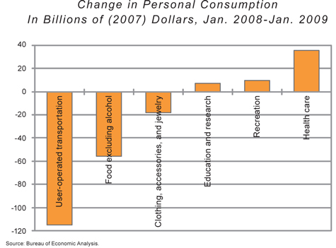 Kling-Schulz, Change in personal consumption (very small), summer 2011